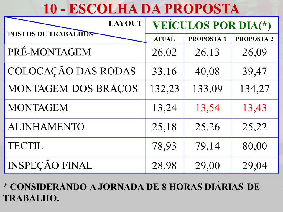 10 - ESCOLHA DA PROPOSTA LAYOUT POSTOS DE TRABALHOS VEÍCULOS POR DIA(*) ATUALPROPOSTA 1PROPOSTA 2 PRÉ-MONTAGEM 26,0226,1326,09 COLOCAÇÃO DAS RODAS 33,