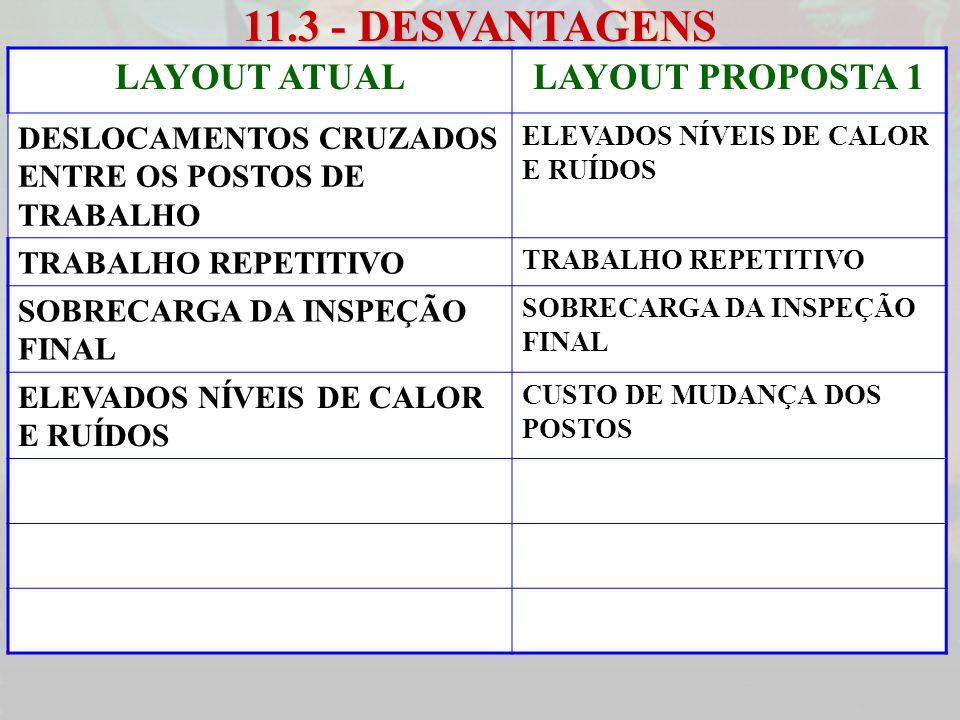 11.3 - DESVANTAGENS LAYOUT ATUALLAYOUT PROPOSTA 1 DESLOCAMENTOS CRUZADOS ENTRE OS POSTOS DE TRABALHO ELEVADOS NÍVEIS DE CALOR E RUÍDOS TRABALHO REPETI