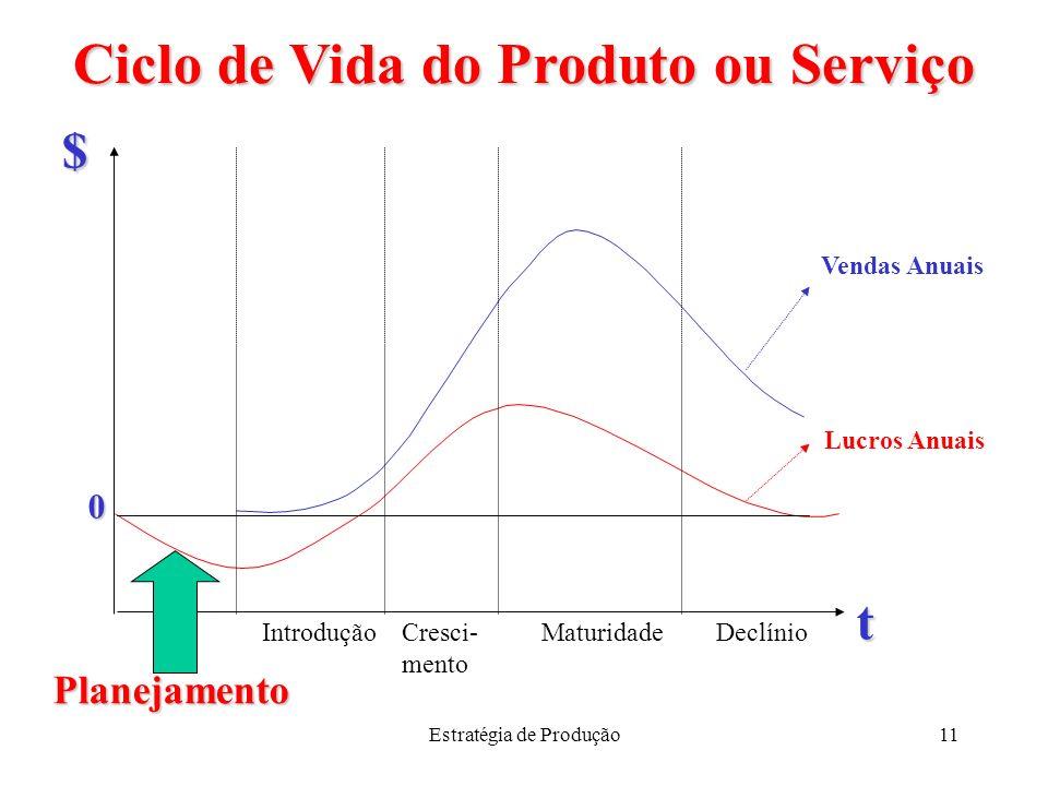 Estratégia de Produção11 Ciclo de Vida do Produto ou Serviço Planejamento DeclínioMaturidadeCresci- mento Introdução t $ Vendas Anuais Lucros Anuais 0