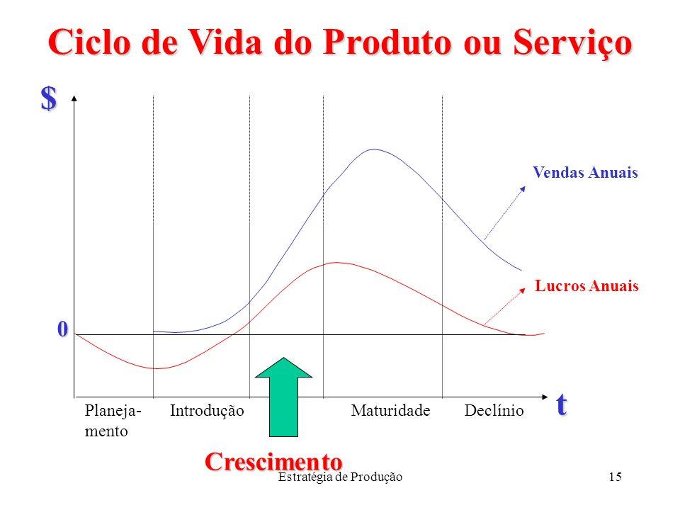Estratégia de Produção15 Ciclo de Vida do Produto ou Serviço Planeja- mento DeclínioMaturidade Crescimento Introdução t $ Vendas Anuais Lucros Anuais