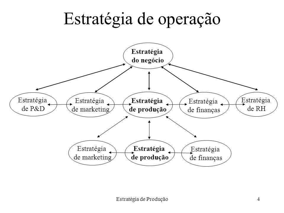 Estratégia de Produção4 Estratégia de operação Estratégia de produção Estratégia de finanças Estratégia de P&D Estratégia de marketing Estratégia de R