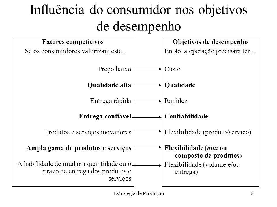 Estratégia de Produção6 Influência do consumidor nos objetivos de desempenho Fatores competitivos Se os consumidores valorizam este... Preço baixo Qua