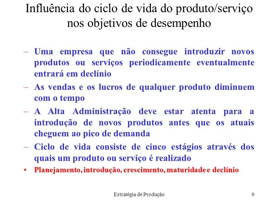 Estratégia de Produção9 Influência do ciclo de vida do produto/serviço nos objetivos de desempenho –Uma empresa que não consegue introduzir novos prod