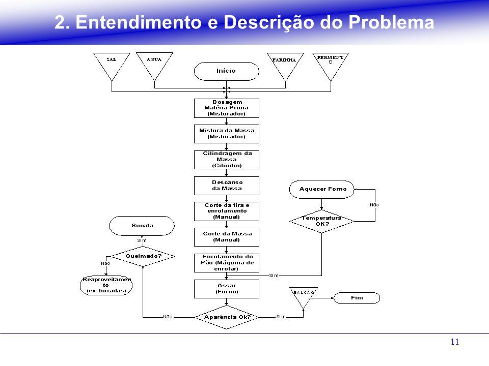 11 2. Entendimento e Descrição do Problema