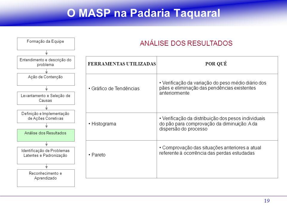 19 O MASP na Padaria Taquaral Gráfico de Tendências Histograma Pareto Verificação da variação do peso médio diário dos pães e eliminação das pendência