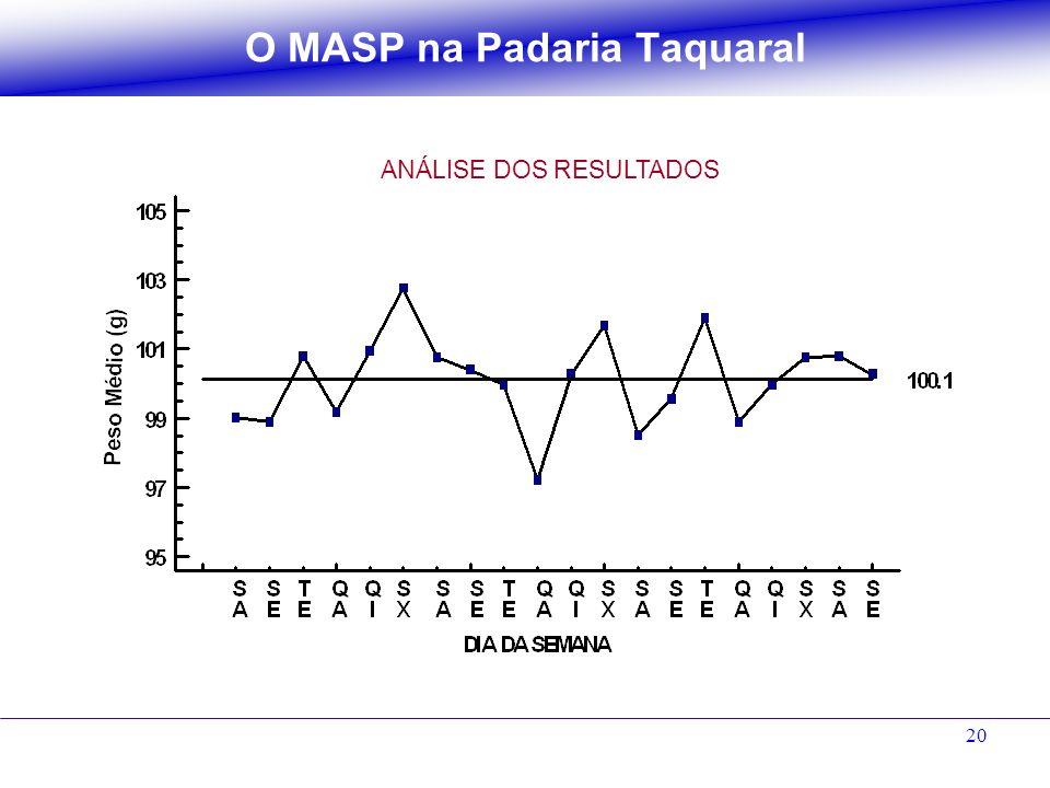 20 O MASP na Padaria Taquaral ANÁLISE DOS RESULTADOS