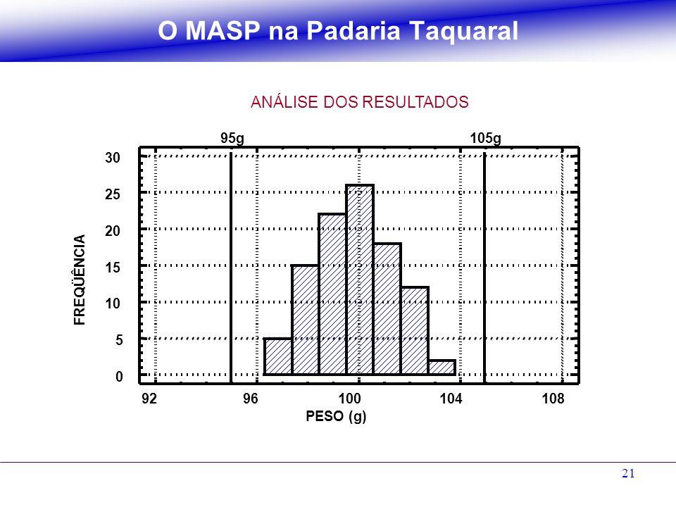 21 O MASP na Padaria Taquaral ANÁLISE DOS RESULTADOS 9296100104108 PESO (g) 0 5 10 15 20 25 30 FREQÜÊNCIA 95g105g