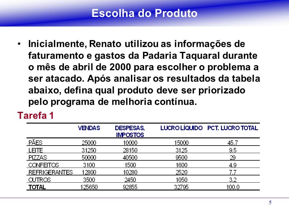 5 Inicialmente, Renato utilizou as informações de faturamento e gastos da Padaria Taquaral durante o mês de abril de 2000 para escolher o problema a s
