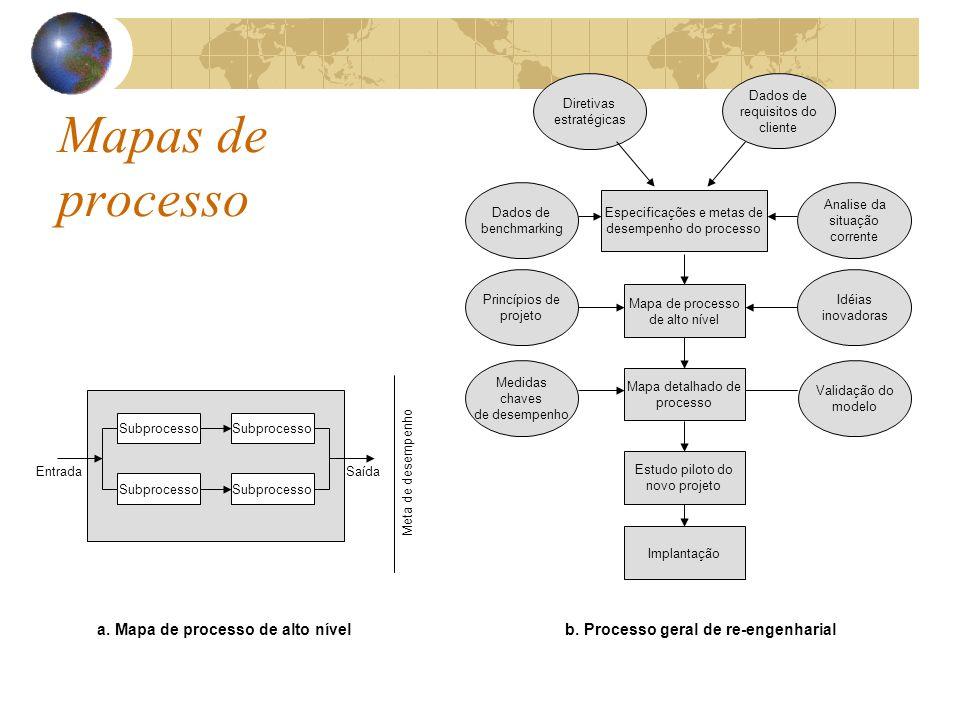 Especificações e metas de desempenho do processo Mapa de processo de alto nível Mapa detalhado de processo Estudo piloto do novo projeto Implantação D