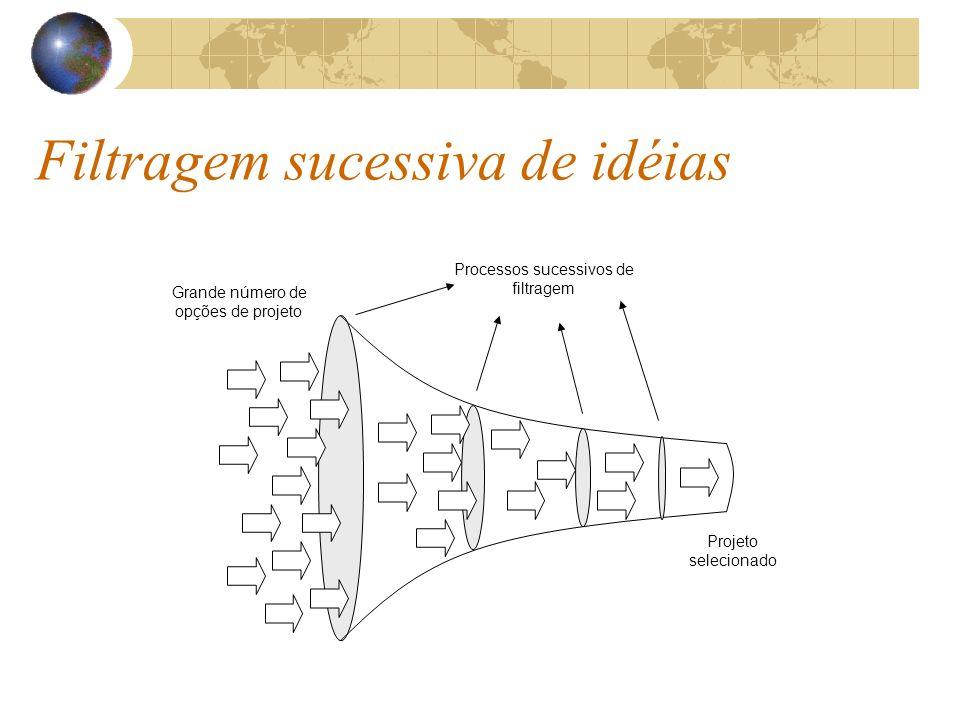 Grande número de opções de projeto Processos sucessivos de filtragem Projeto selecionado Filtragem sucessiva de idéias