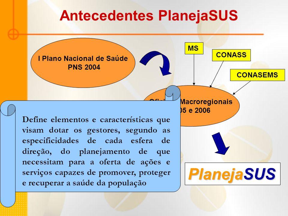 Antecedentes PlanejaSUS I Plano Nacional de Saúde PNS 2004 Oficinas Macroregionais 2005 e 2006 MS CONASS CONASEMS 4 representantes por UF 02 SES 02 SM