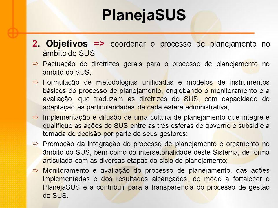 PlanejaSUS 2. Objetivos => coordenar o processo de planejamento no âmbito do SUS Pactuação de diretrizes gerais para o processo de planejamento no âmb
