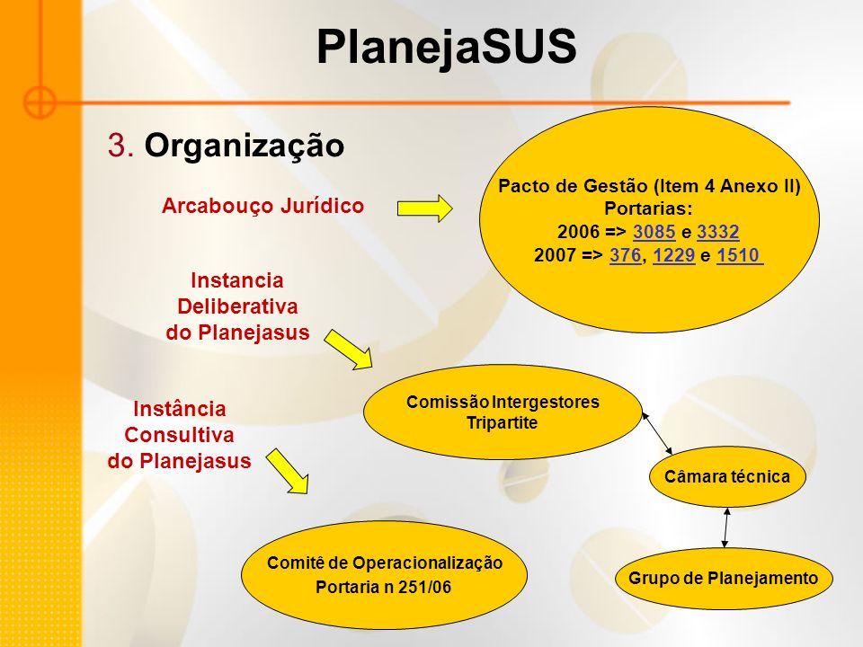 PlanejaSUS 3. Organização Pacto de Gestão (Item 4 Anexo II) Portarias: 2006 => 3085 e 333230853332 2007 => 376, 1229 e 151037612291510 Comitê de Opera