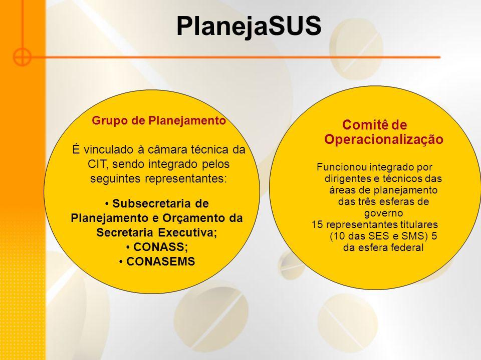 PlanejaSUS Comitê de Operacionalização Funcionou integrado por dirigentes e técnicos das áreas de planejamento das três esferas de governo 15 represen