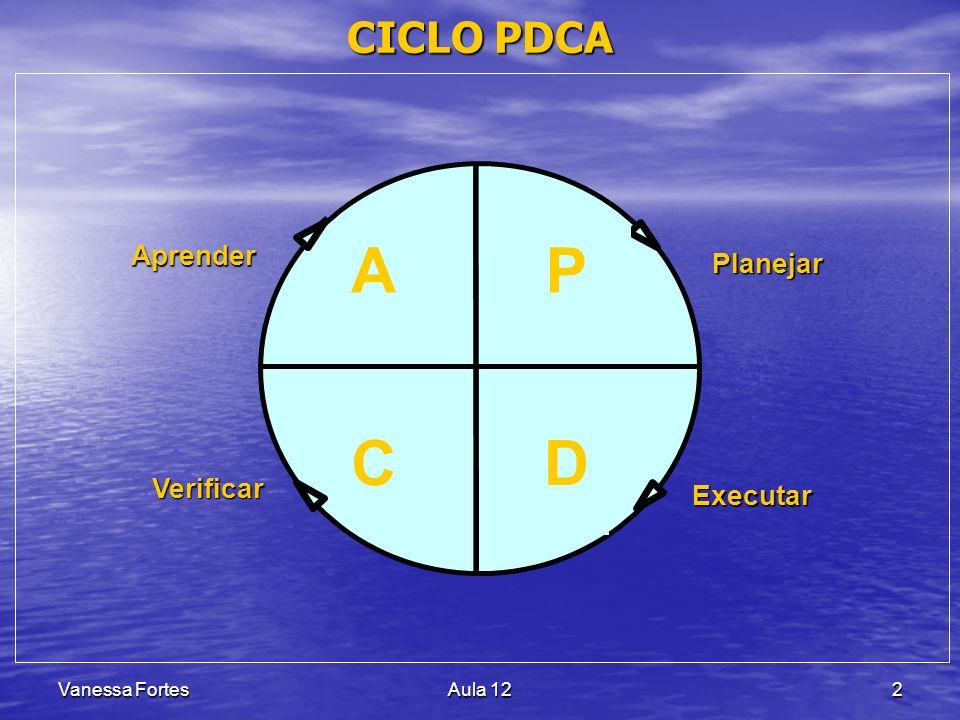 Vanessa FortesAula 122 CICLO PDCA P D A C Planejar Executar Aprender Verificar