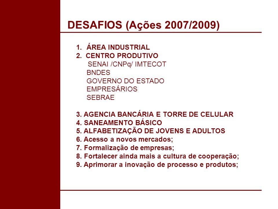 DESAFIOS (Ações 2007/2009) 1.ÁREA INDUSTRIAL 2. CENTRO PRODUTIVO SENAI /CNPq/ IMTECOT BNDES GOVERNO DO ESTADO EMPRESÁRIOS SEBRAE 3. AGENCIA BANCÁRIA E