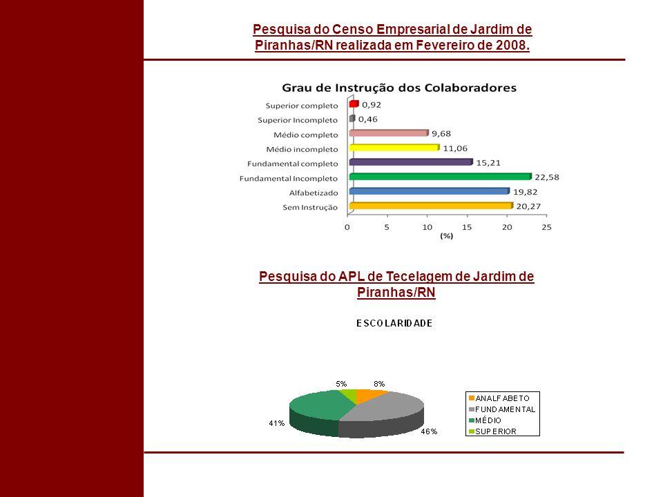 Pesquisa do Censo Empresarial de Jardim de Piranhas/RN realizada em Fevereiro de 2008. Pesquisa do APL de Tecelagem de Jardim de Piranhas/RN