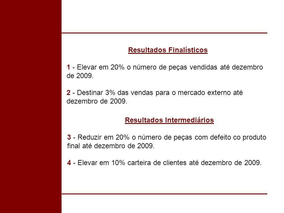 Resultados Finalísticos 1 - Elevar em 20% o número de peças vendidas até dezembro de 2009. 2 - Destinar 3% das vendas para o mercado externo até dezem
