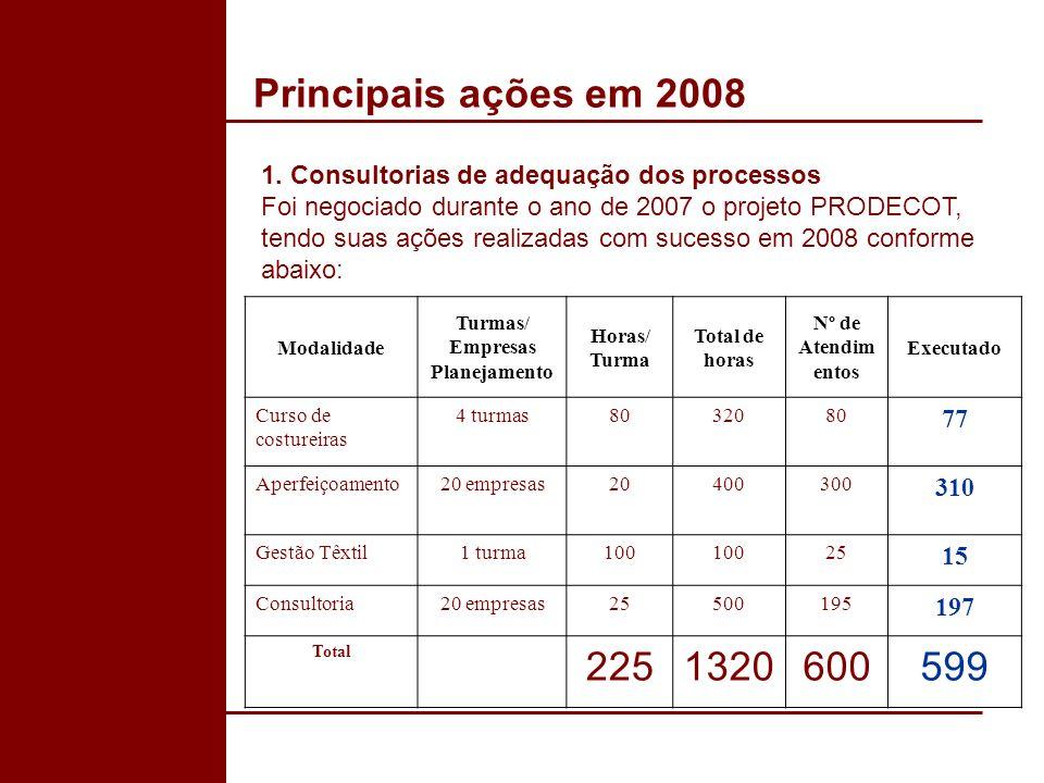 Principais ações em 2008 1. Consultorias de adequação dos processos Foi negociado durante o ano de 2007 o projeto PRODECOT, tendo suas ações realizada