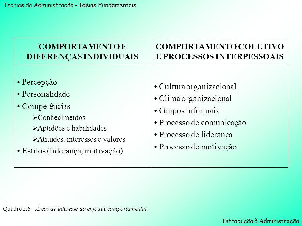 Teorias da Administração – Idéias Fundamentais Introdução à Administração Quadro 2.6 – Áreas de interesse do enfoque comportamental. Cultura organizac
