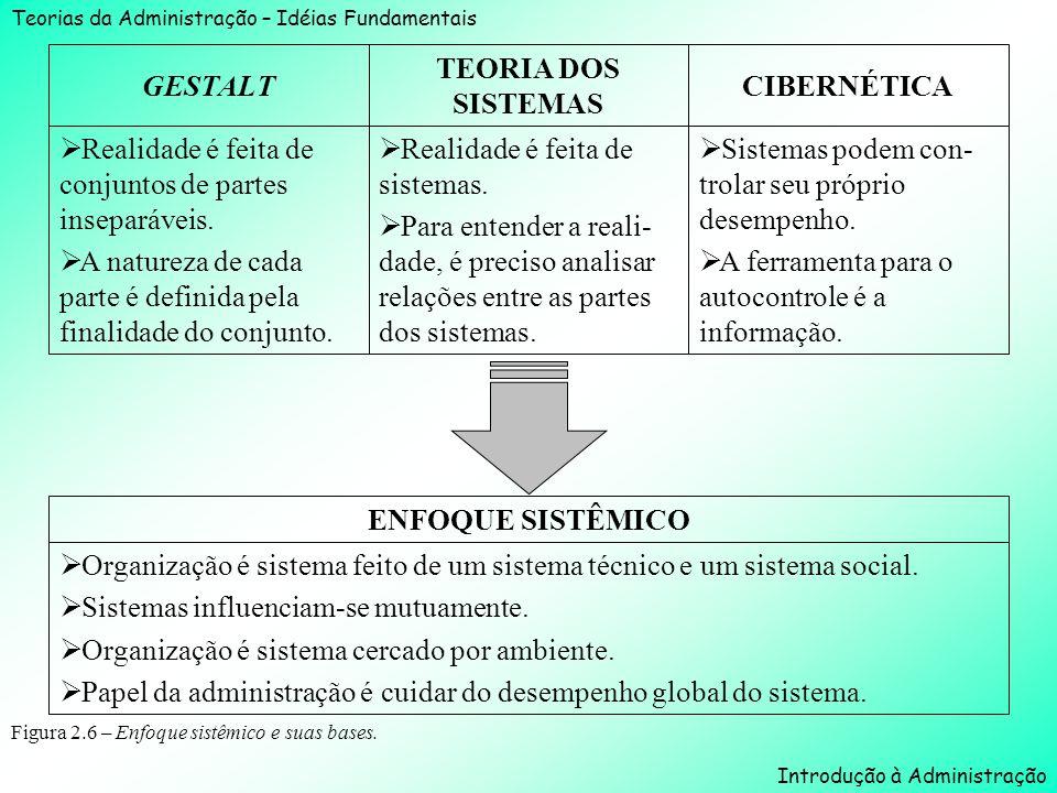 Teorias da Administração – Idéias Fundamentais Introdução à Administração Figura 2.6 – Enfoque sistêmico e suas bases. Sistemas podem con- trolar seu