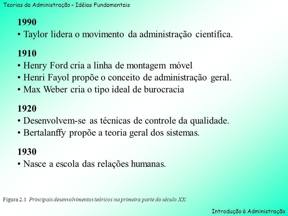Teorias da Administração – Idéias Fundamentais Introdução à Administração Figura 2.1 Principais desenvolvimentos teóricos na primeira parte do século