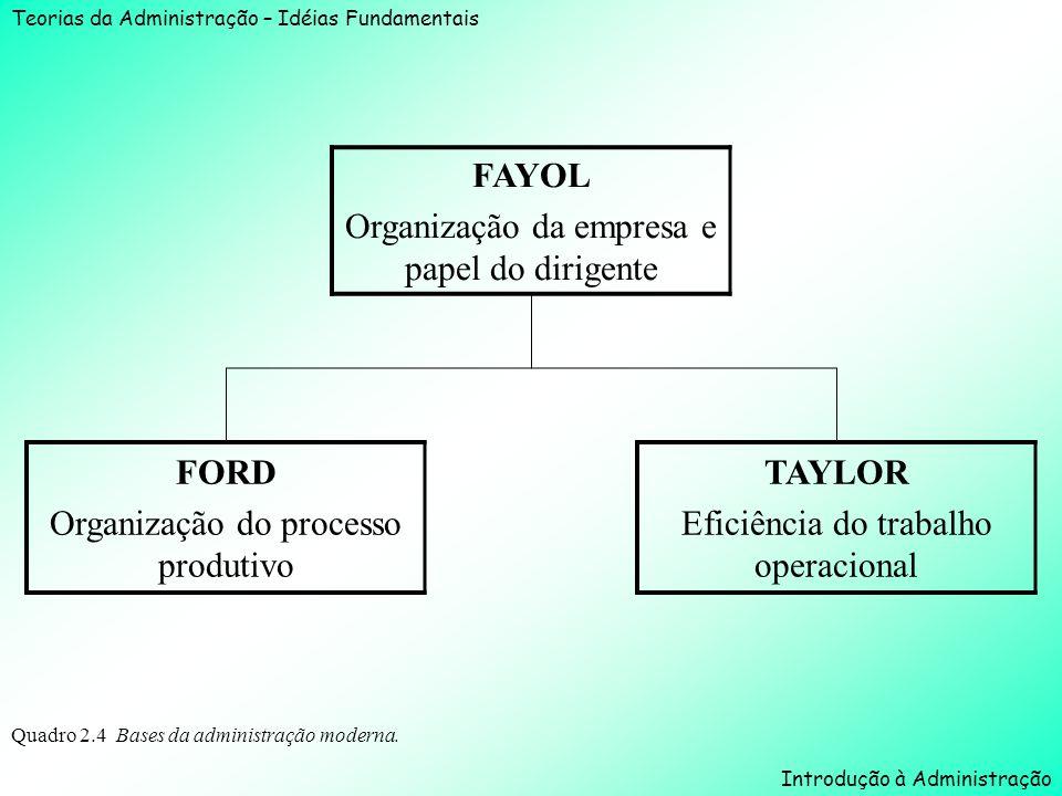 Teorias da Administração – Idéias Fundamentais Introdução à Administração Quadro 2.4 Bases da administração moderna. FAYOL Organização da empresa e pa