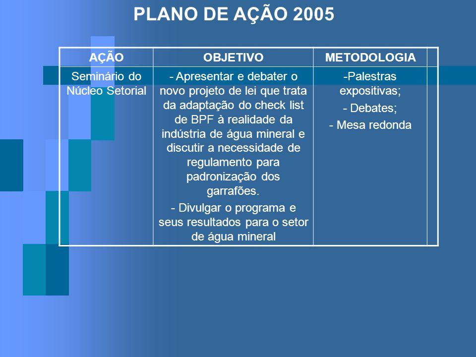 PLANO DE AÇÃO 2005 AÇÃOOBJETIVOMETODOLOGIA Seminário do Núcleo Setorial - Apresentar e debater o novo projeto de lei que trata da adaptação do check l