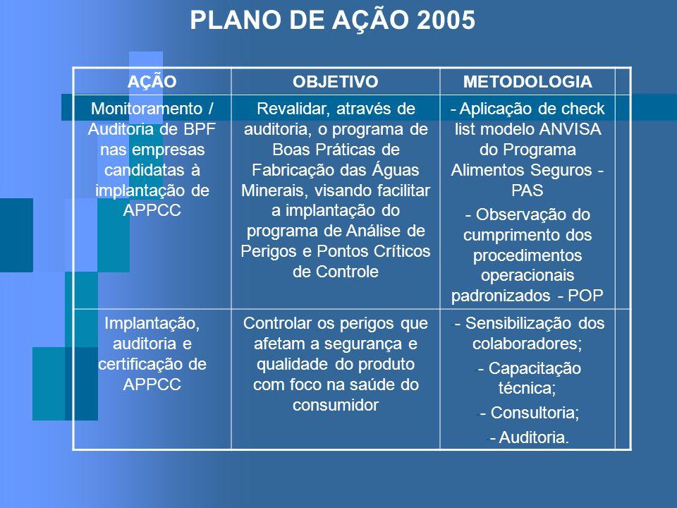PLANO DE AÇÃO 2005 AÇÃOOBJETIVOMETODOLOGIA Monitoramento / Auditoria de BPF nas empresas candidatas à implantação de APPCC Revalidar, através de audit