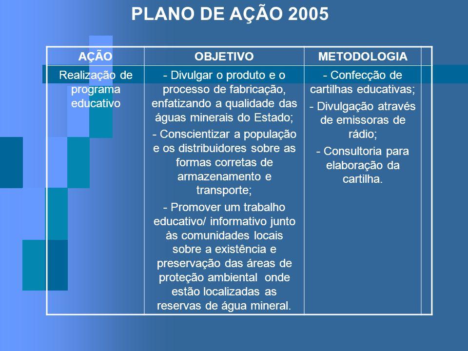 PLANO DE AÇÃO 2005 AÇÃOOBJETIVOMETODOLOGIA Realização de programa educativo - Divulgar o produto e o processo de fabricação, enfatizando a qualidade d