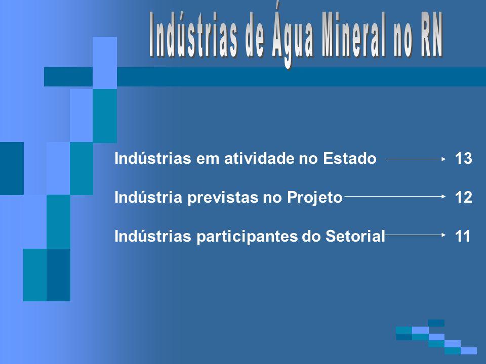 Indústrias em atividade no Estado13 Indústria previstas no Projeto12 Indústrias participantes do Setorial11