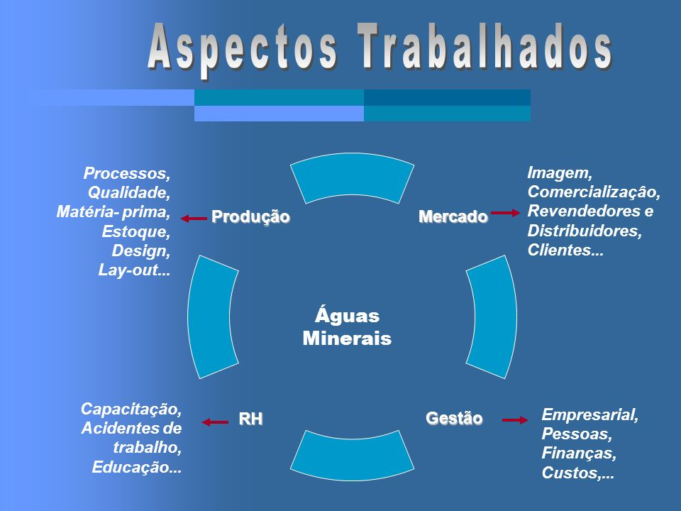 Águas Minerais Processos, Qualidade, Matéria- prima, Estoque, Design, Lay-out... Capacitação, Acidentes de trabalho, Educação... Empresarial, Pessoas,