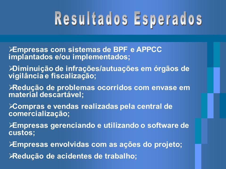 Empresas com sistemas de BPF e APPCC implantados e/ou implementados; Diminuição de infrações/autuações em órgãos de vigilância e fiscalização; Redução