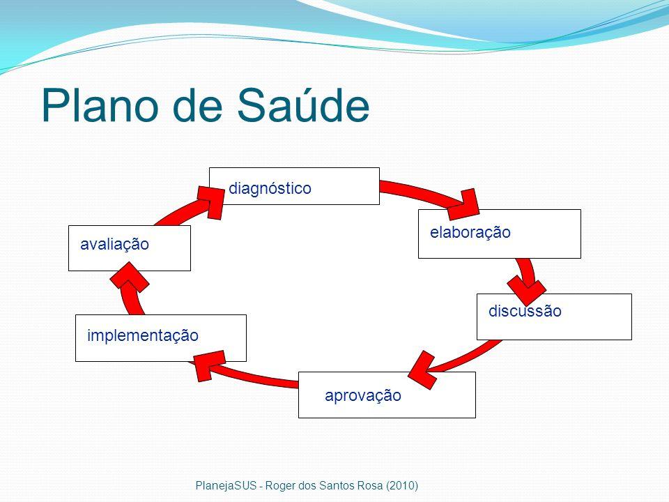Plano de Saúde diagnóstico elaboração discussão aprovação avaliação implementação PlanejaSUS - Roger dos Santos Rosa (2010)