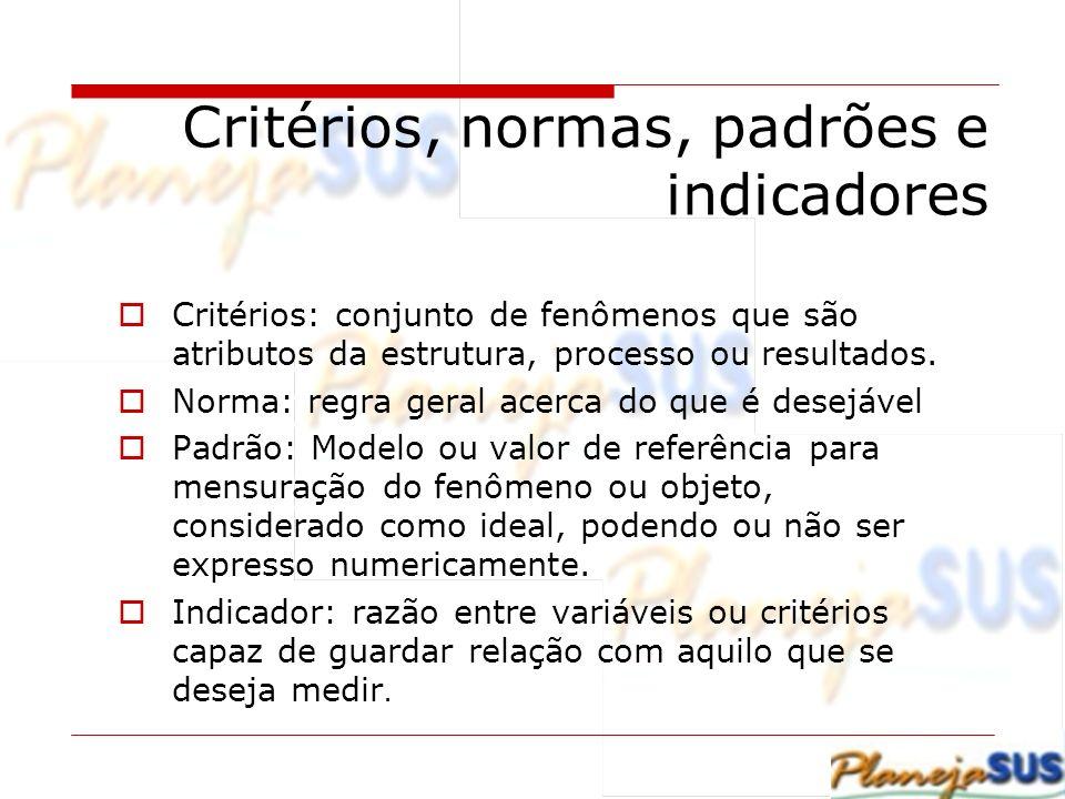 Critérios, normas, padrões e indicadores Critérios: conjunto de fenômenos que são atributos da estrutura, processo ou resultados. Norma: regra geral a