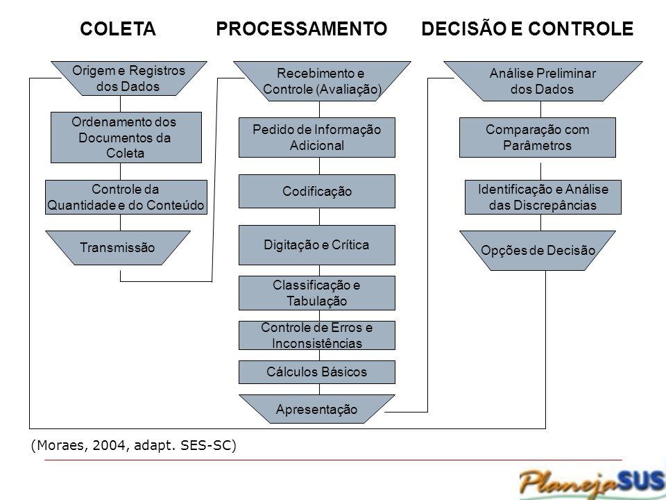 COLETA PROCESSAMENTO DECISÃO E CONTROLE Origem e Registros dos Dados Recebimento e Controle (Avaliação) Análise Preliminar dos Dados Ordenamento dos D