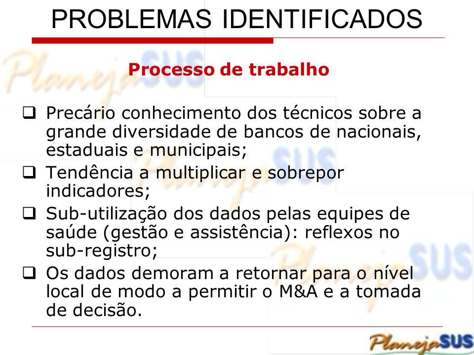 Processo de trabalho Precário conhecimento dos técnicos sobre a grande diversidade de bancos de nacionais, estaduais e municipais; Tendência a multipl