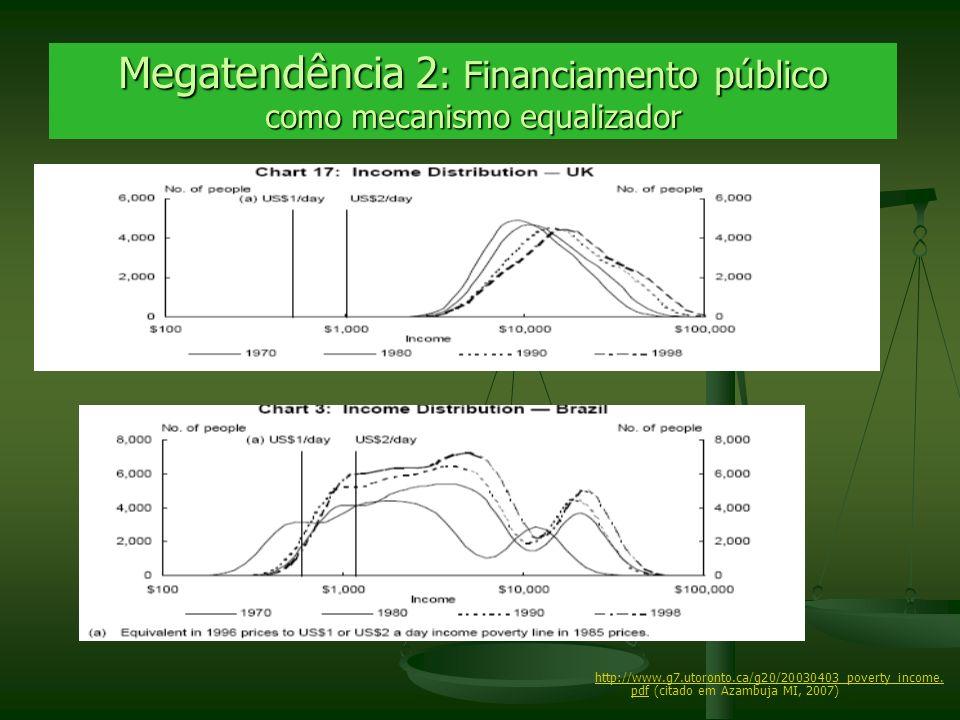 Megatendência 2 : Financiamento público como mecanismo equalizador http://www.g7.utoronto.ca/g20/20030403_poverty_income. pdfhttp://www.g7.utoronto.ca