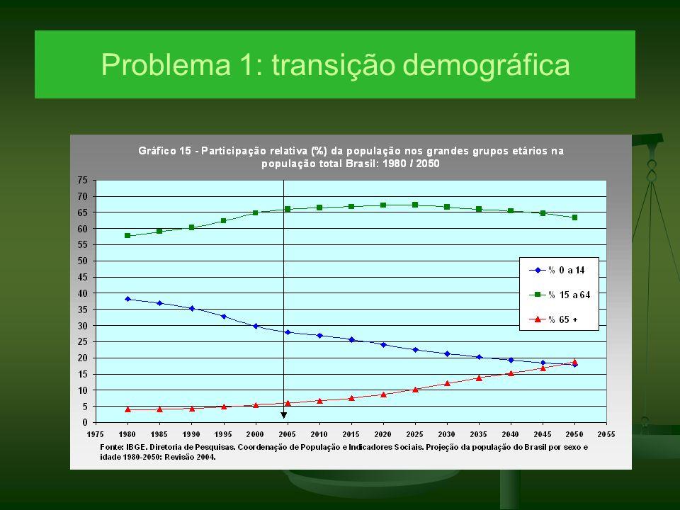 Problema 1: transição demográfica