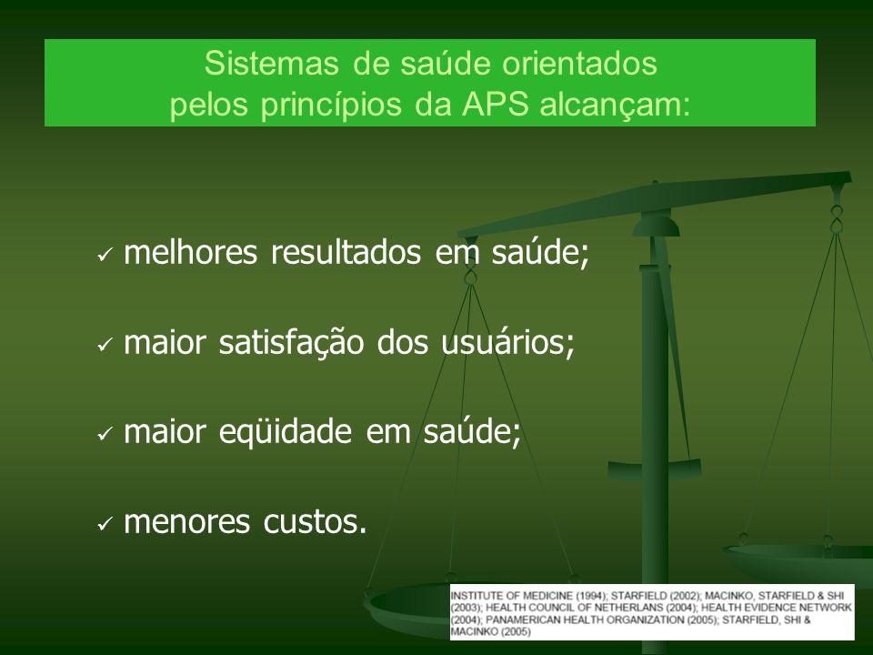 Sistemas de saúde orientados pelos princípios da APS alcançam: melhores resultados em saúde; maior satisfação dos usuários; maior eqüidade em saúde; m