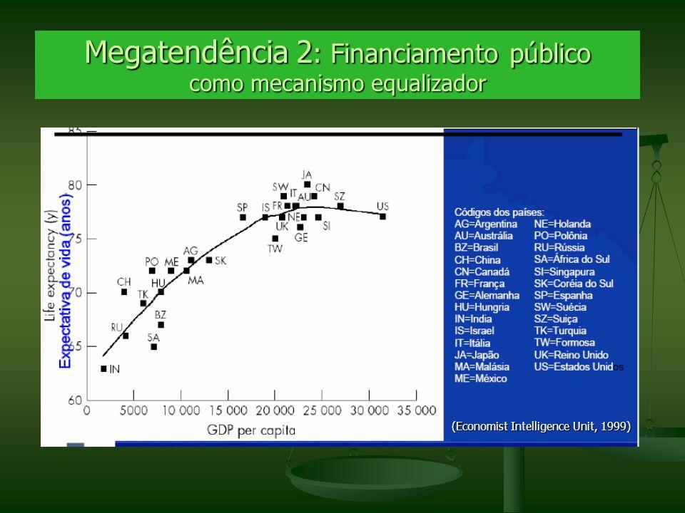 Megatendência 2 : Financiamento público como mecanismo equalizador http://www.g7.utoronto.ca/g20/20030403_poverty_income.