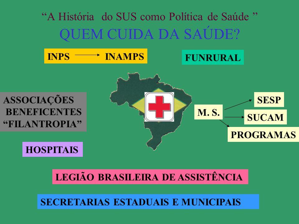 A História do SUS Tempo época histórica Conhecimento Sociedade / Cultura/ Economia / Política