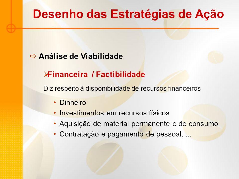 Análise de Viabilidade Financeira / Factibilidade Diz respeito à disponibilidade de recursos financeiros Dinheiro Investimentos em recursos físicos Aq