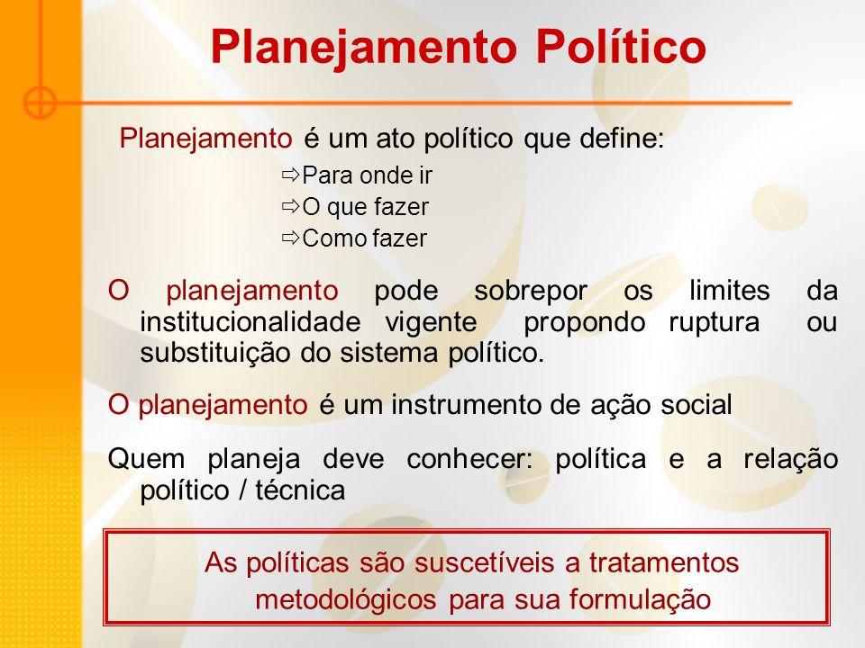 Planejamento é um ato político que define: Para onde ir O que fazer Como fazer O planejamento pode sobrepor os limites da institucionalidade vigente p