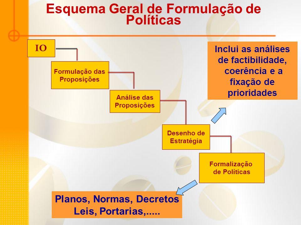 Esquema Geral de Formulação de Políticas IO Formulação das Proposições Análise das Proposições Desenho de Estratégia Formalização de Políticas Inclui