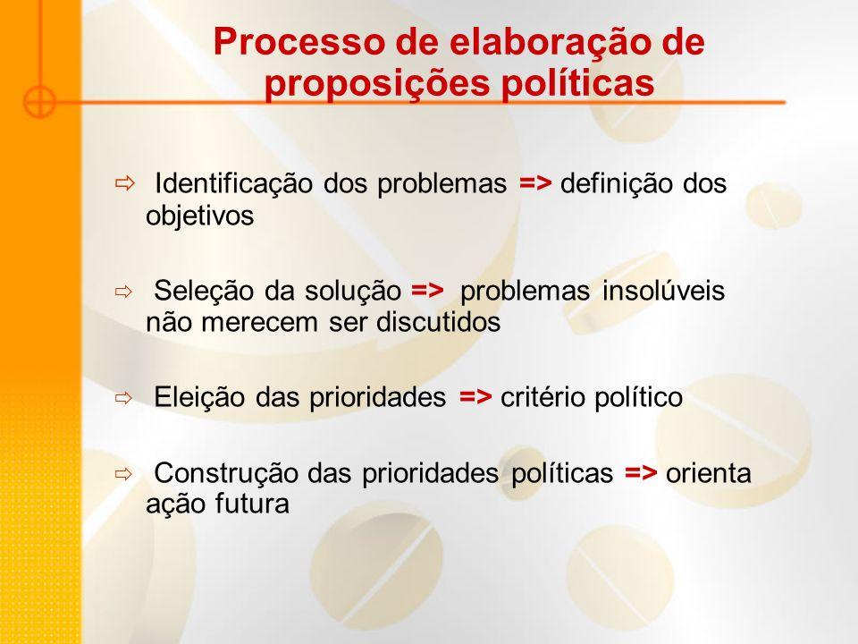 Identificação dos problemas => definição dos objetivos Seleção da solução => problemas insolúveis não merecem ser discutidos Eleição das prioridades =