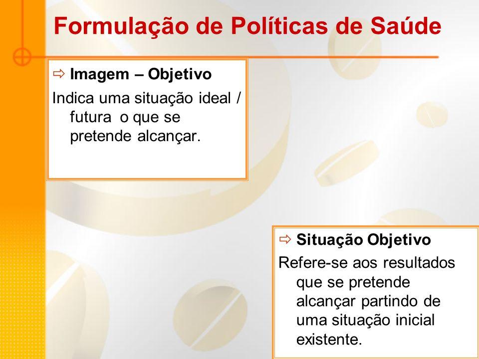 Formulação de Políticas de Saúde Imagem – Objetivo Indica uma situação ideal / futura o que se pretende alcançar. Situação Objetivo Refere-se aos resu