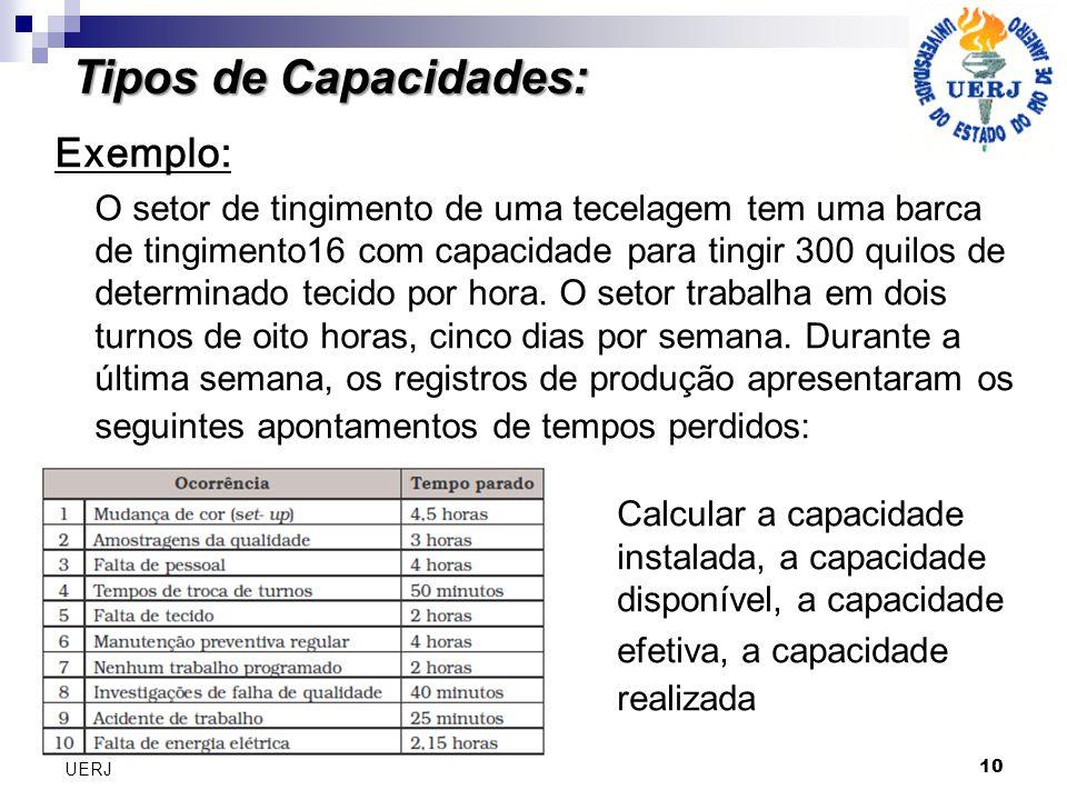 10 UERJ Tipos de Capacidades: Exemplo: O setor de tingimento de uma tecelagem tem uma barca de tingimento16 com capacidade para tingir 300 quilos de d