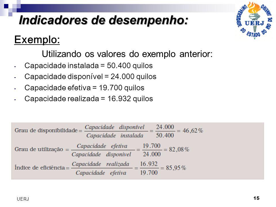15 UERJ Exemplo: Utilizando os valores do exemplo anterior: - Capacidade instalada = 50.400 quilos - Capacidade disponível = 24.000 quilos - Capacidad