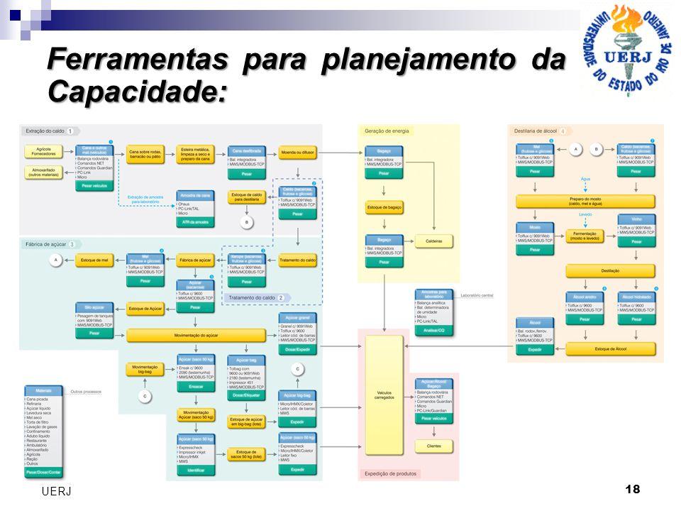Ferramentas para planejamento da Capacidade: 18 UERJ